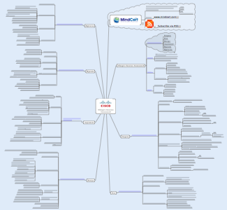 Cisco Lifecycle Mind Map