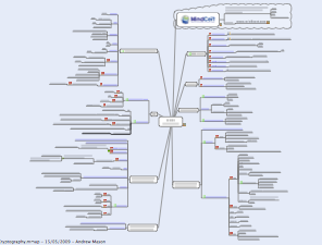 CISSP Cryptography Mind Map