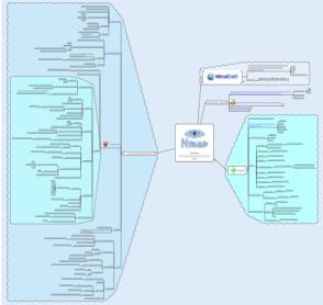 Nmap Mind Map – General Security | MindCert com – Mind
